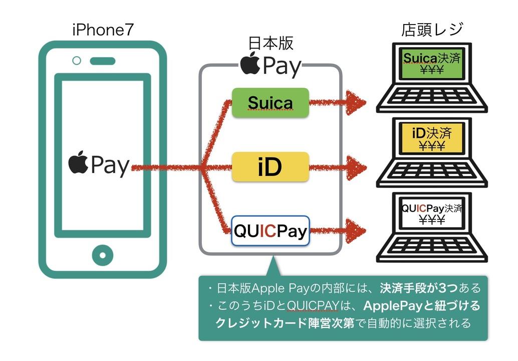 Apple Payの決済の仕組み概念図