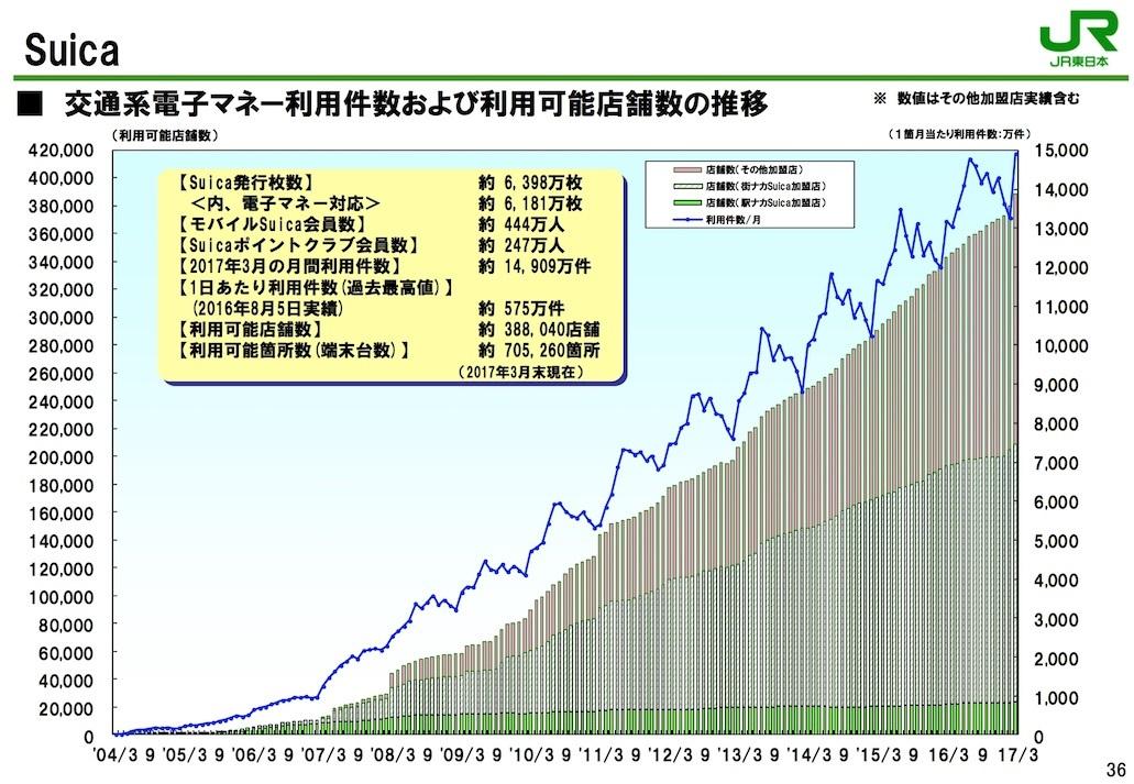 2017年3月期のSuica利用状況のグラフ