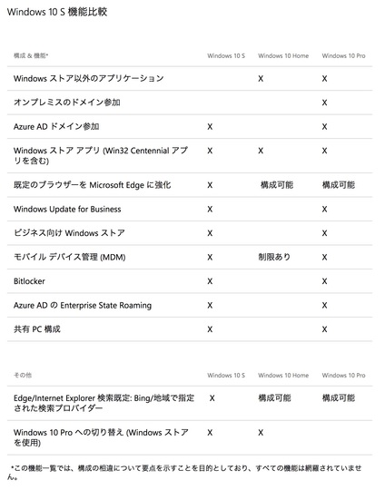 Windows10Sの機能比較表