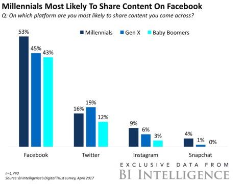 Facebookは「おじさん向け」ではなかった! 米国のミレニアルが「シェアする」SNSの1位に