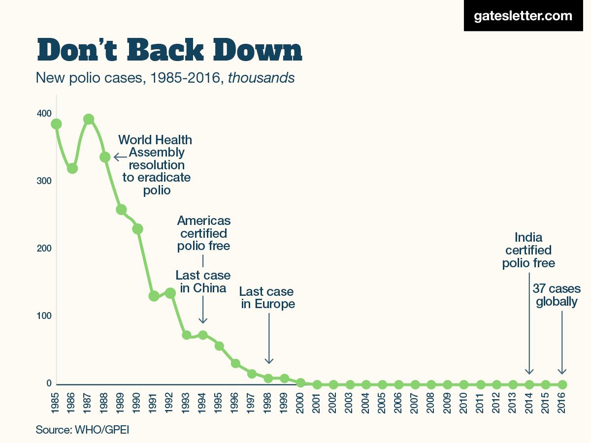 1985年から2016年までの期間に世界全体で新たに報告されたポリオ症例数の遷移を表すグラフ