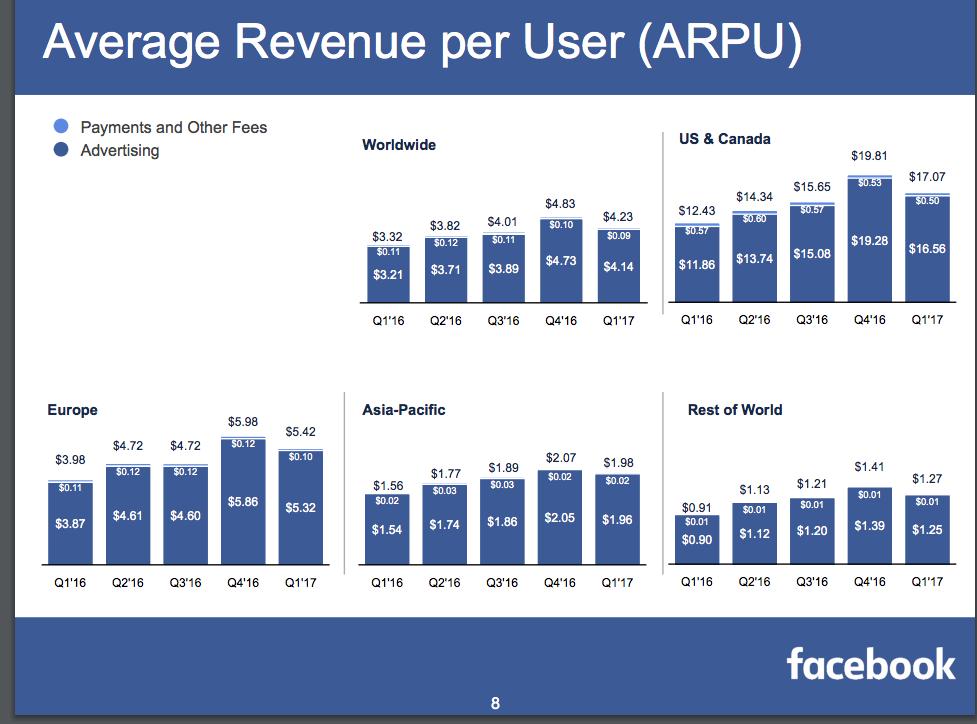 FacebookのARPUのグラフ