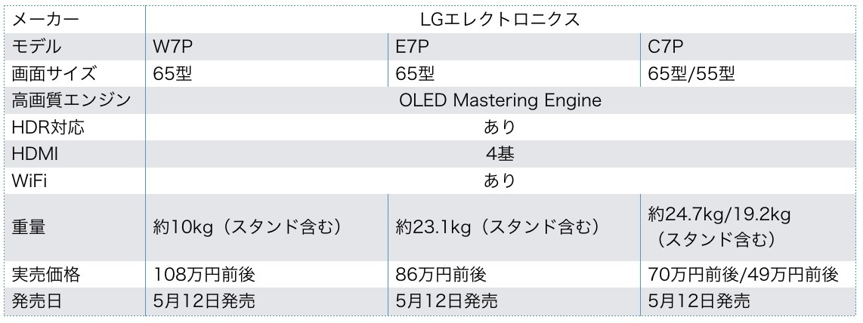 LG 有機ELテレビspec表