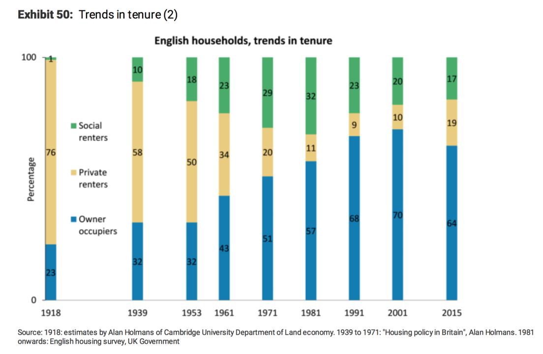 持ち家、借家の推移のグラフ