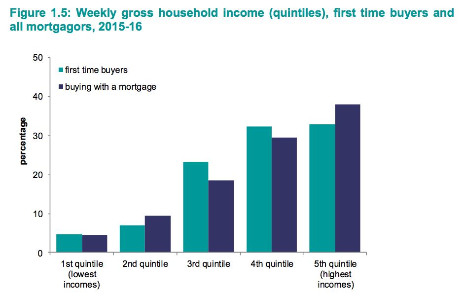 家の購入者における所得階層の割合グラフ
