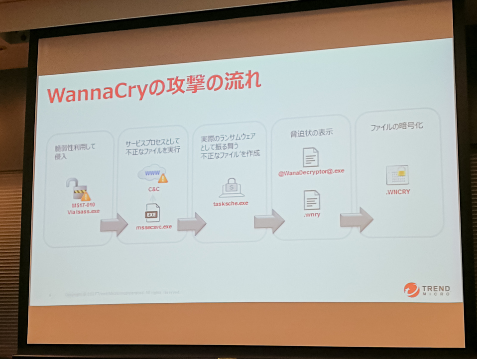 WannaCryの動作プロセス。