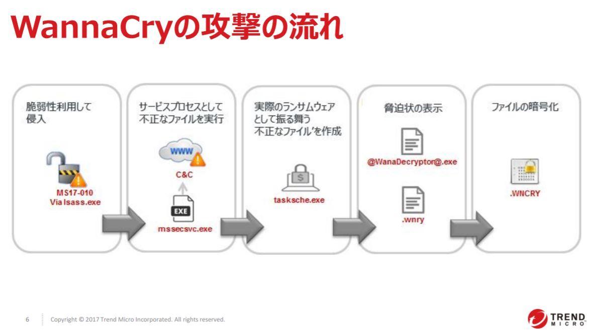 WannaCryの攻撃の流れのチャート