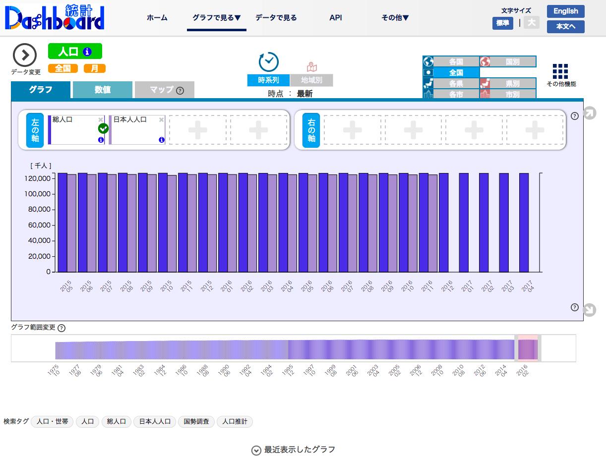 統計ダッシュボードのトップページから「人口」をクリックして表示されるページ。