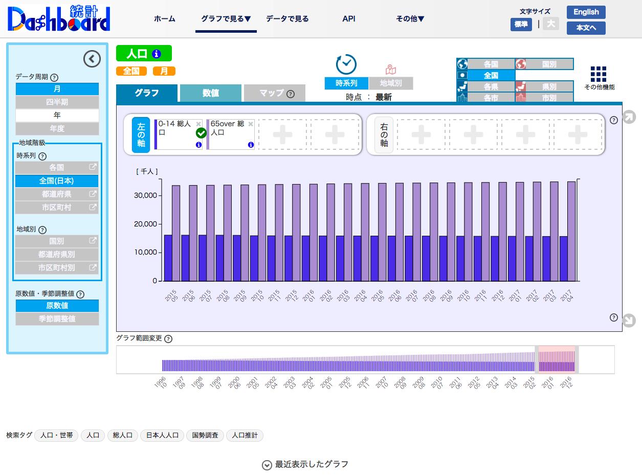 画面左側にデータの期間などを変更することができる欄が表示
