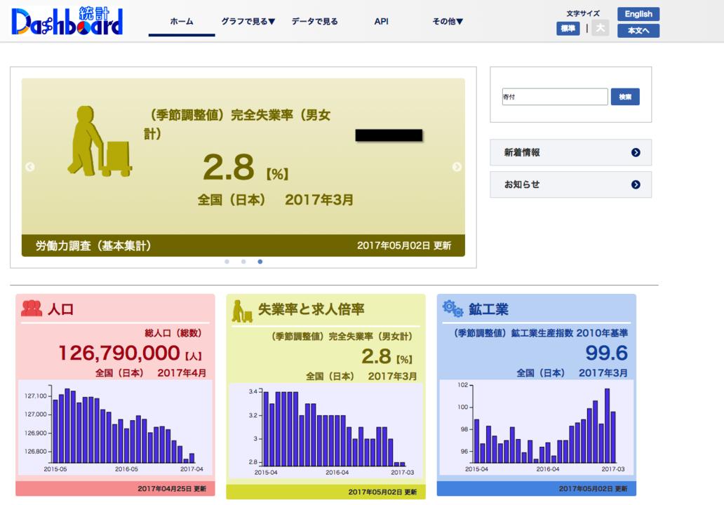 「統計ダッシュボード」のトップページ