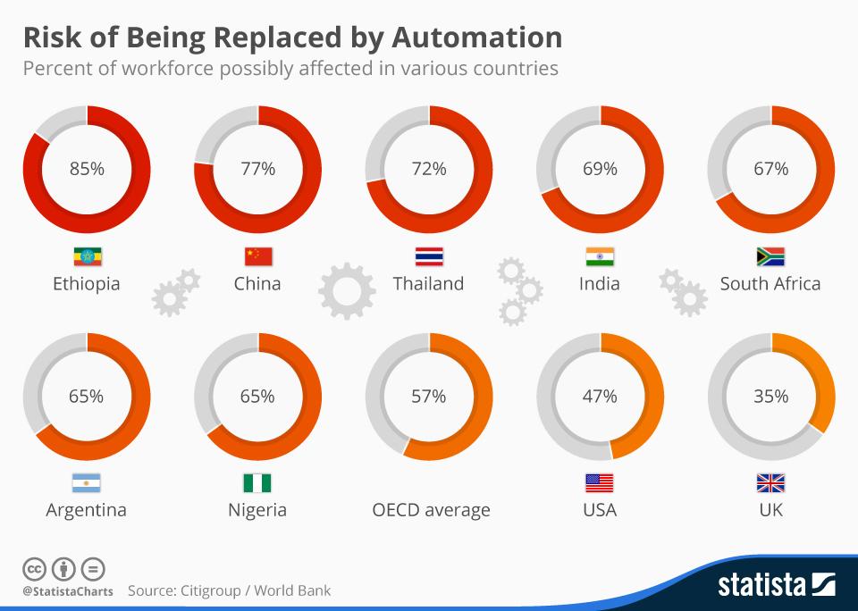 世界銀行の調査では、OECD諸国で平均57%の雇用が自動化によって影響を受ける