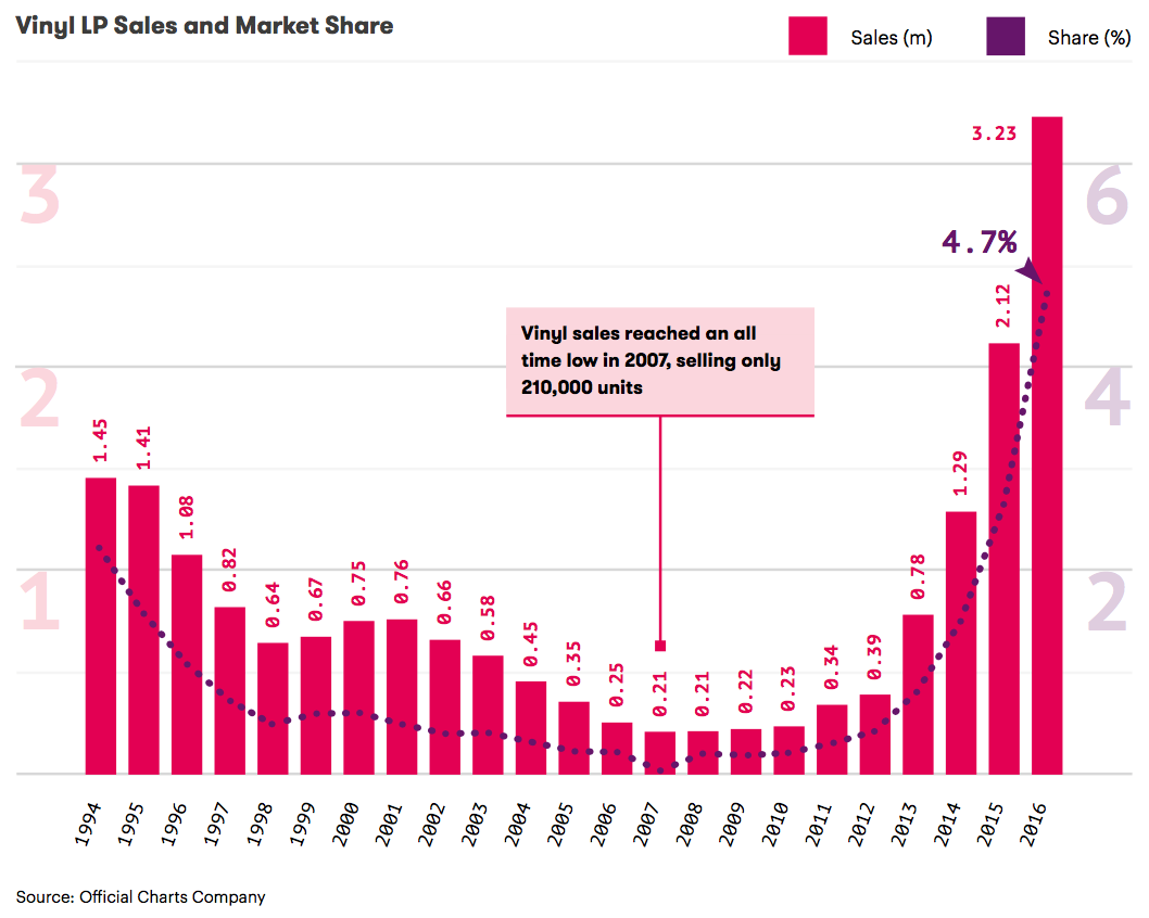 アナログレコードの年間売上枚数と市場に占めるシェア