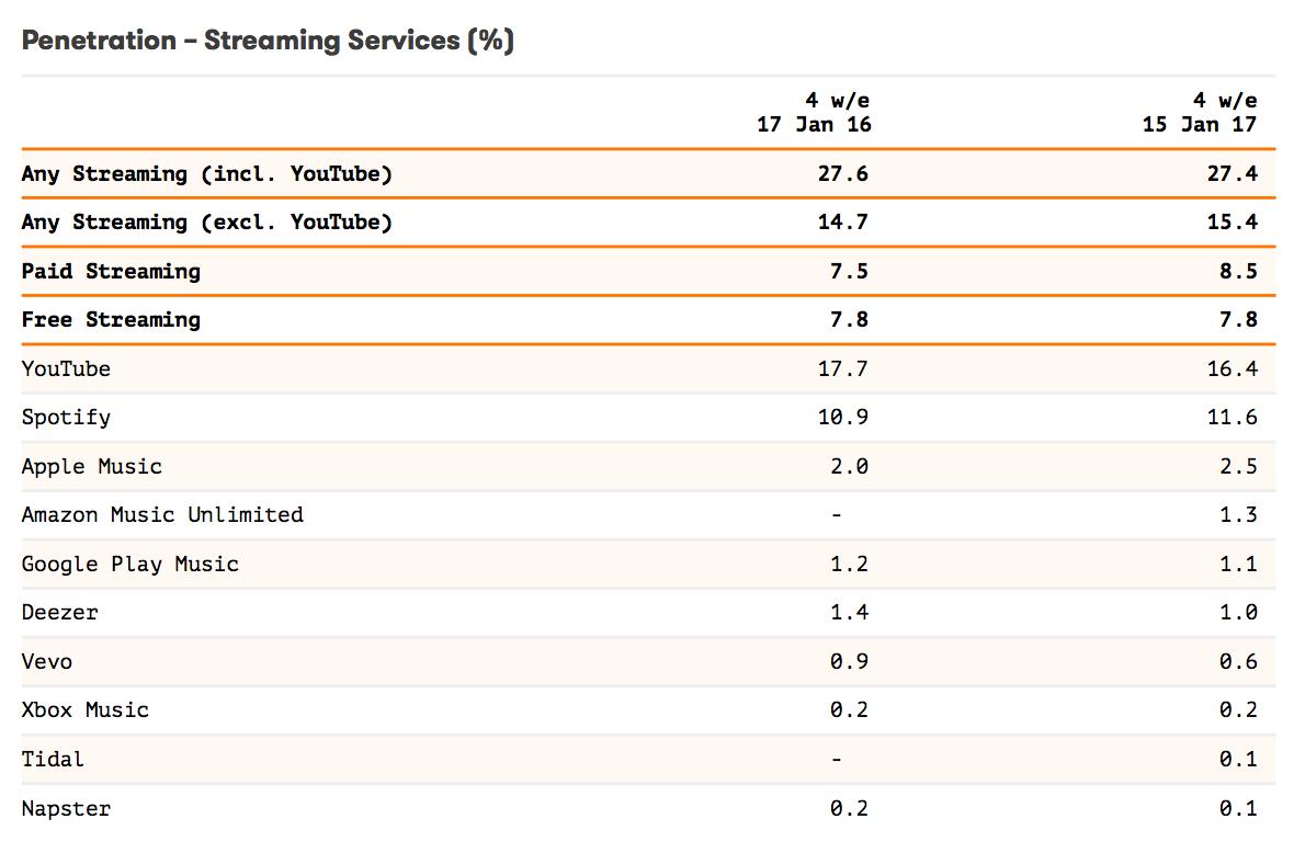 ストリーミング配信サービスの普及率