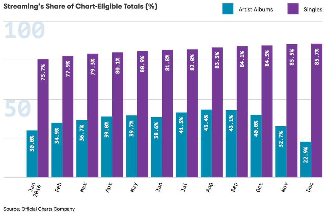 アルバムチャートとシングルチャートに占めるストリーミング再生回数のシェア