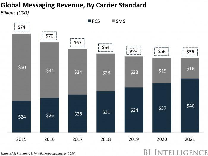 メッセージングサービスの全世界年間売上高(標準規格別)