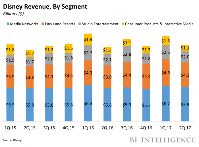 disney revenue by segment