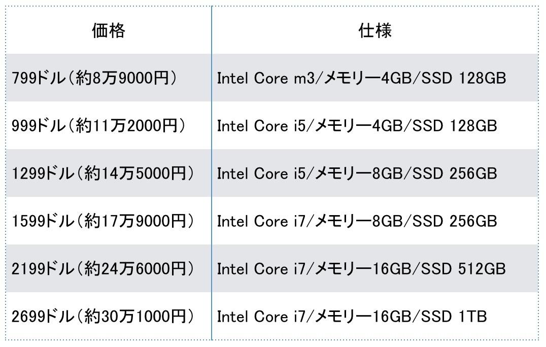 Surface Pro のspec