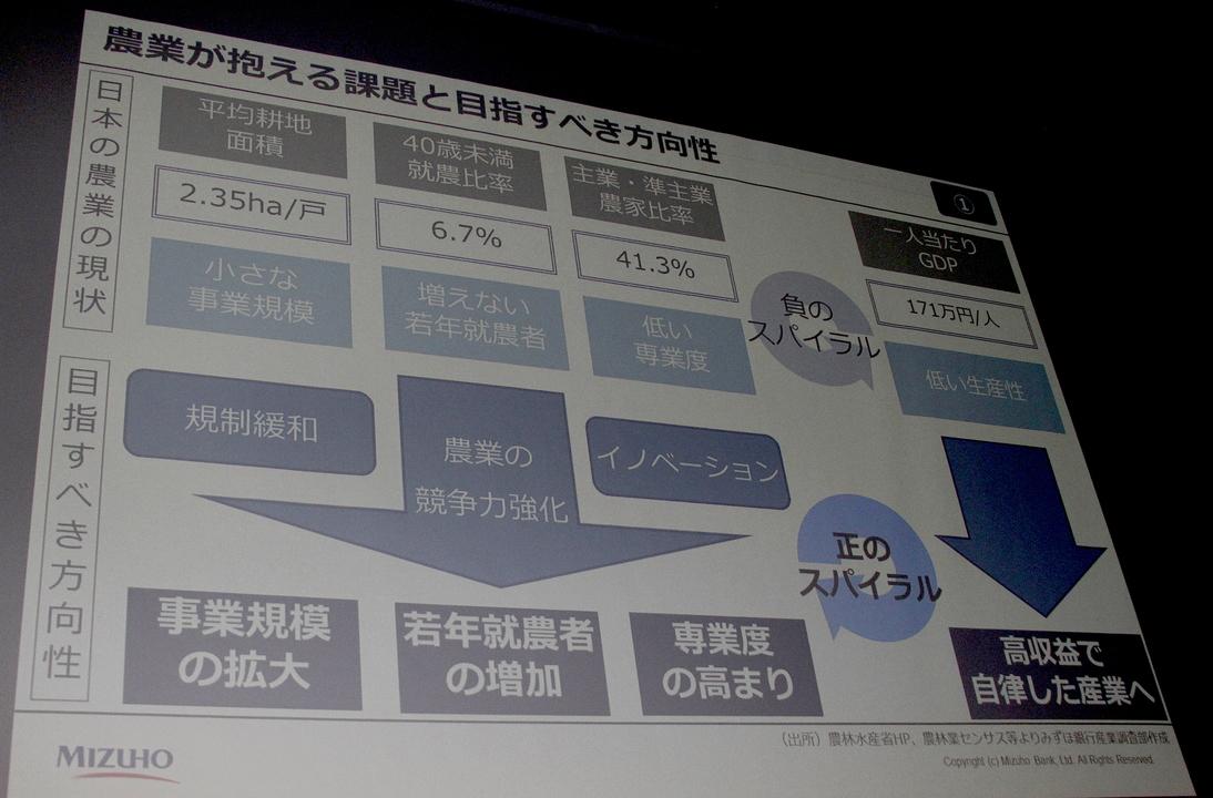 農業の現状と課題を示したスライド資料。