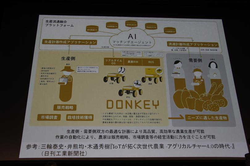 DONKEYを説明するスライド。