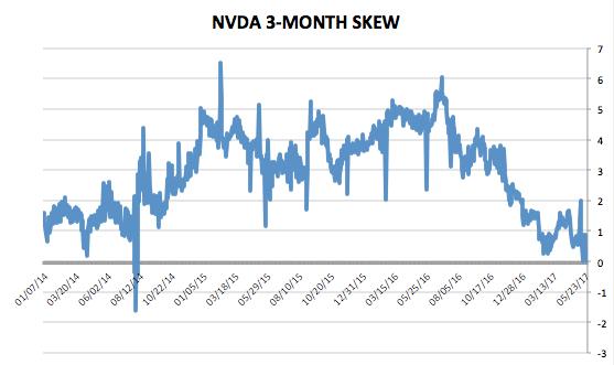 NVIDIA株価の推移(3カ月間)