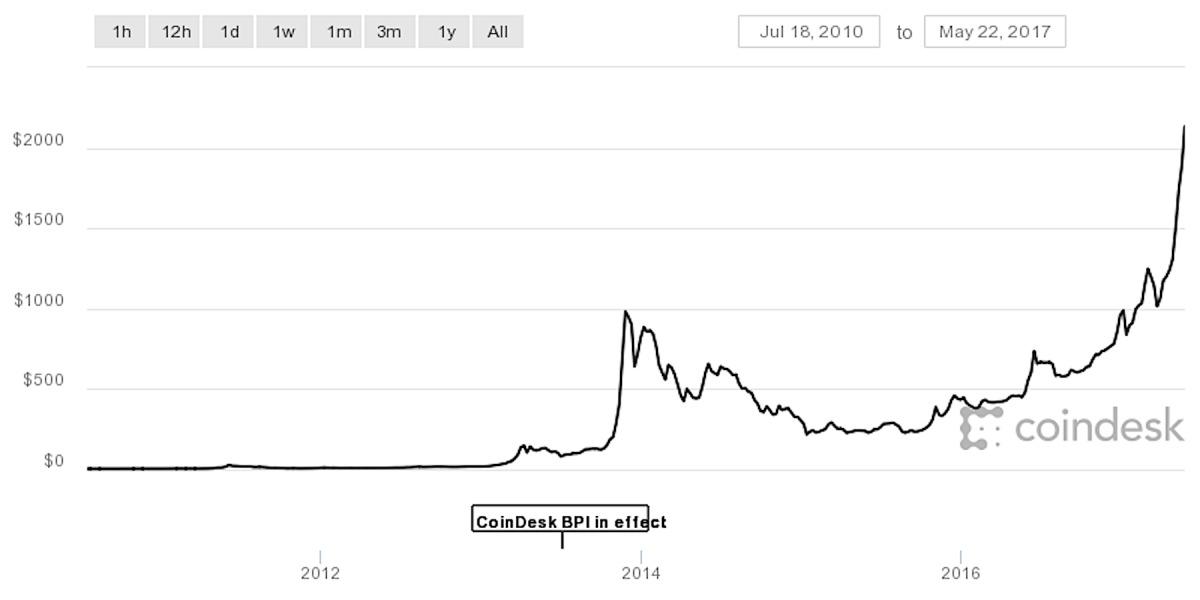 ビットコイン価格の全期間の変化