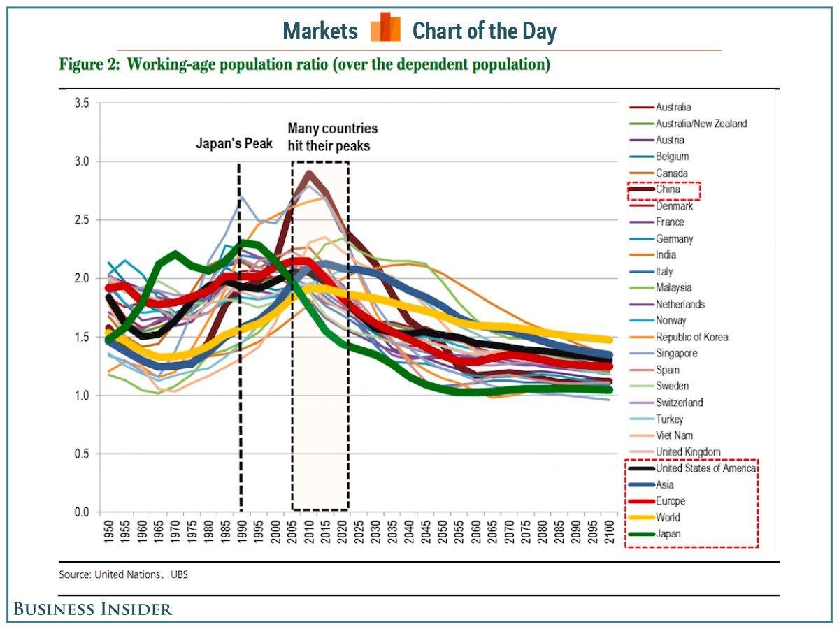 生産年齢人口の比率のグラフ