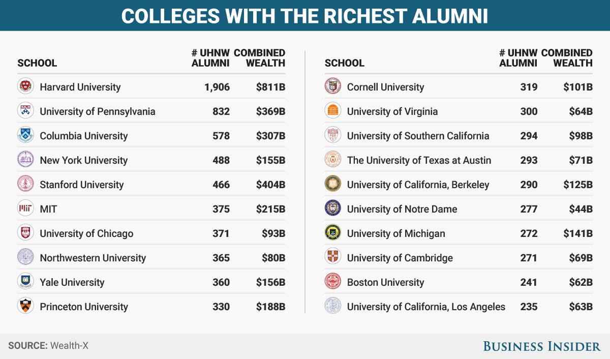 超お金持ちの出身大学トップ20
