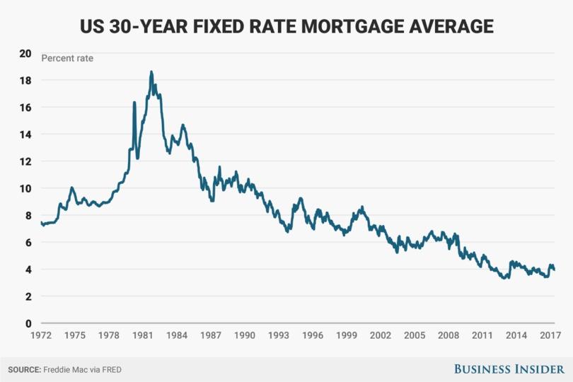 住宅ローン30年固定金利の推移