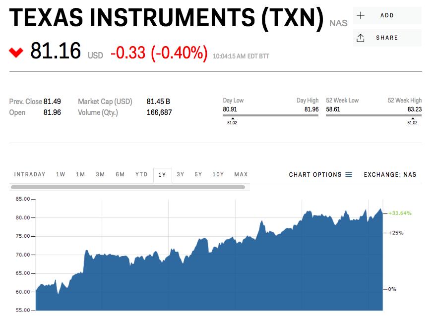 テキサス・インスツルメンツ株価