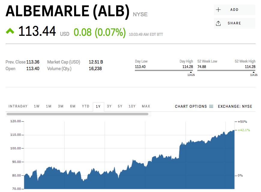 アルベマール株価