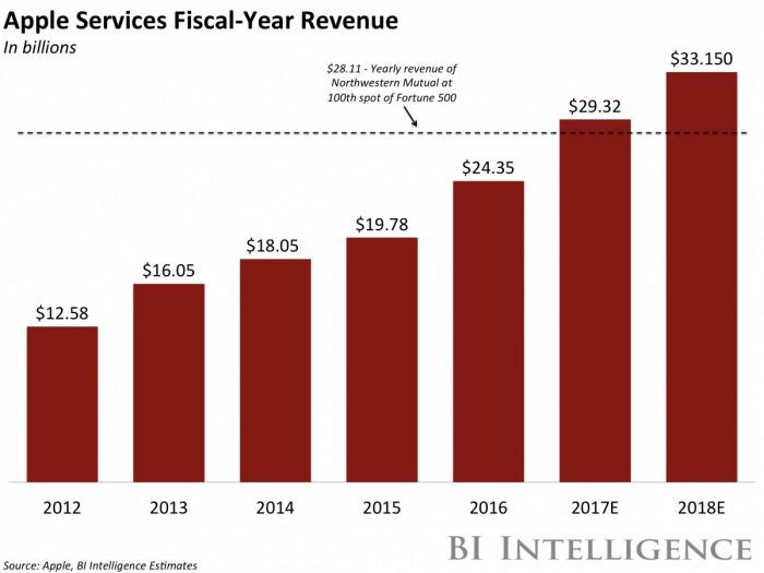 アップルのスマートスピーカーが市場に与える影響