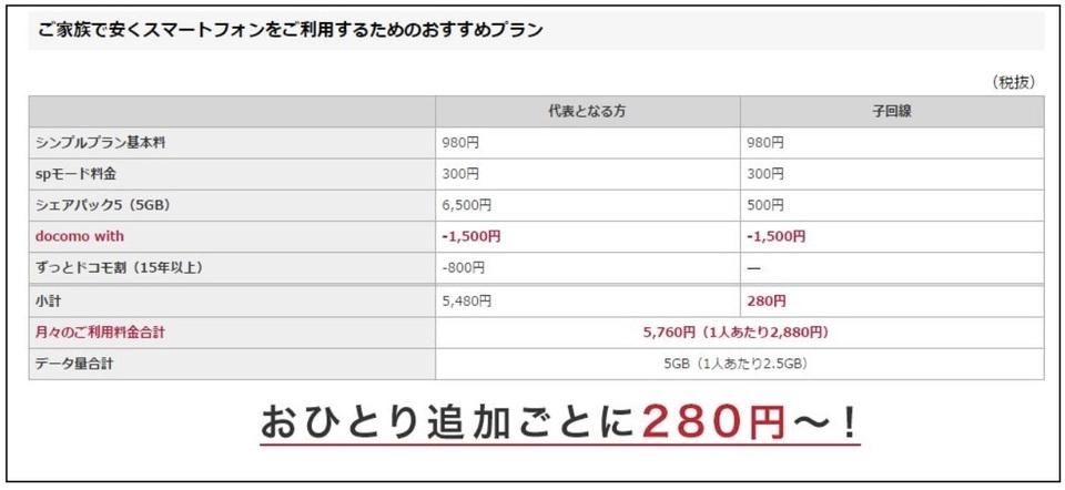 シンプルプランの料金表