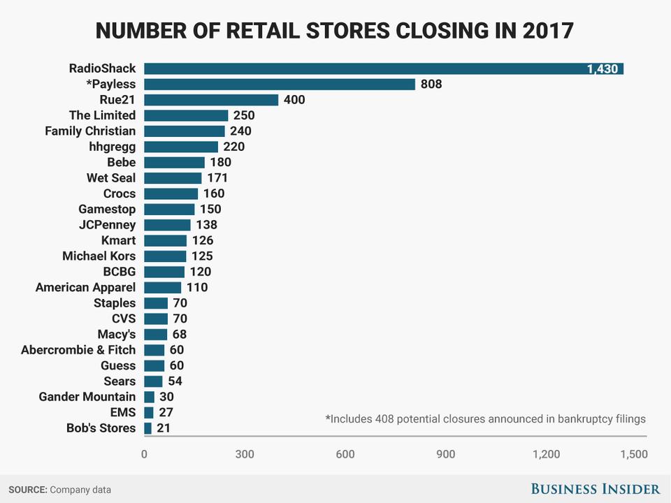 閉店した店舗数のグラフ