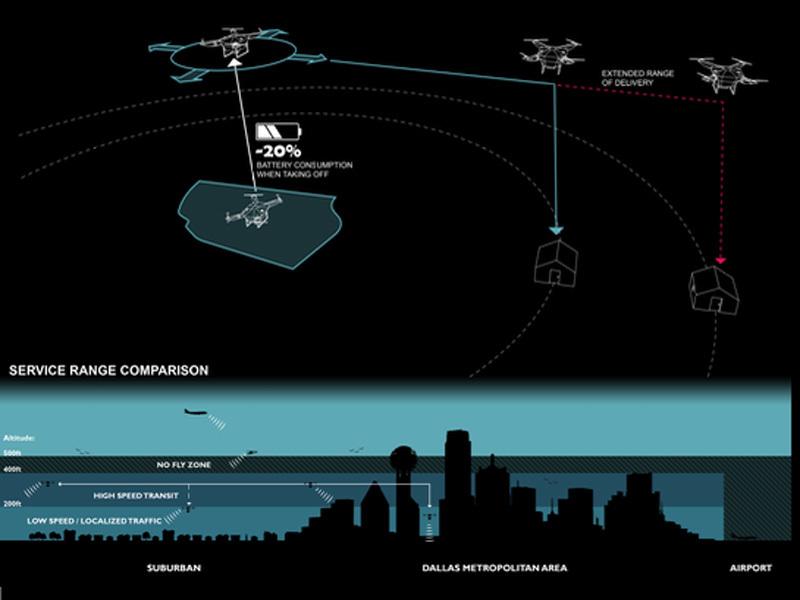 Droneport