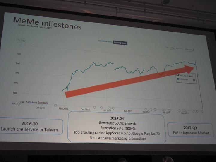 MeMeの現状と成長戦略