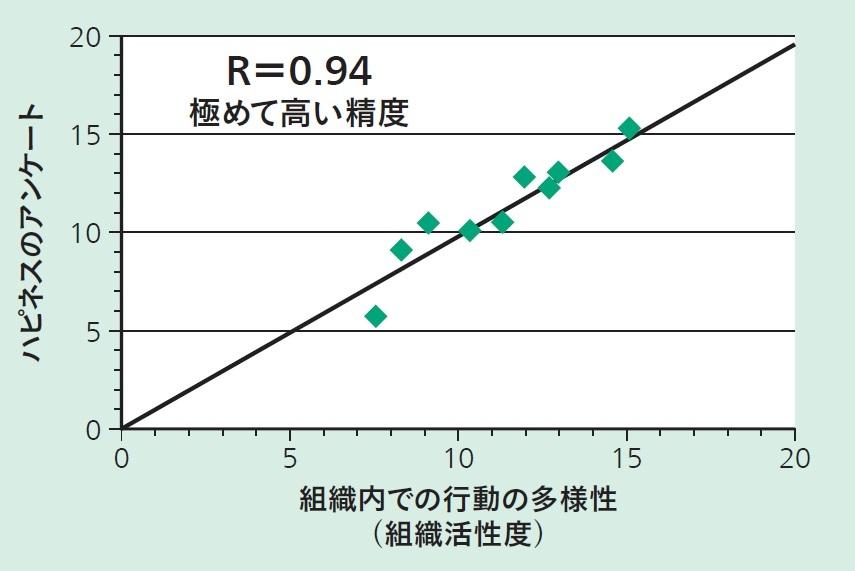ハピネスアンケートと組織活性度の相関グラフ(JPEg)
