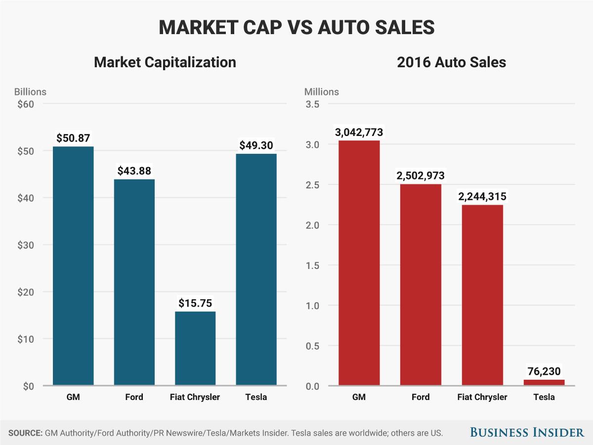 GM、フォード、フィアット・クライスラー、テスラの時価総額と2016年自動車売り上げの比較