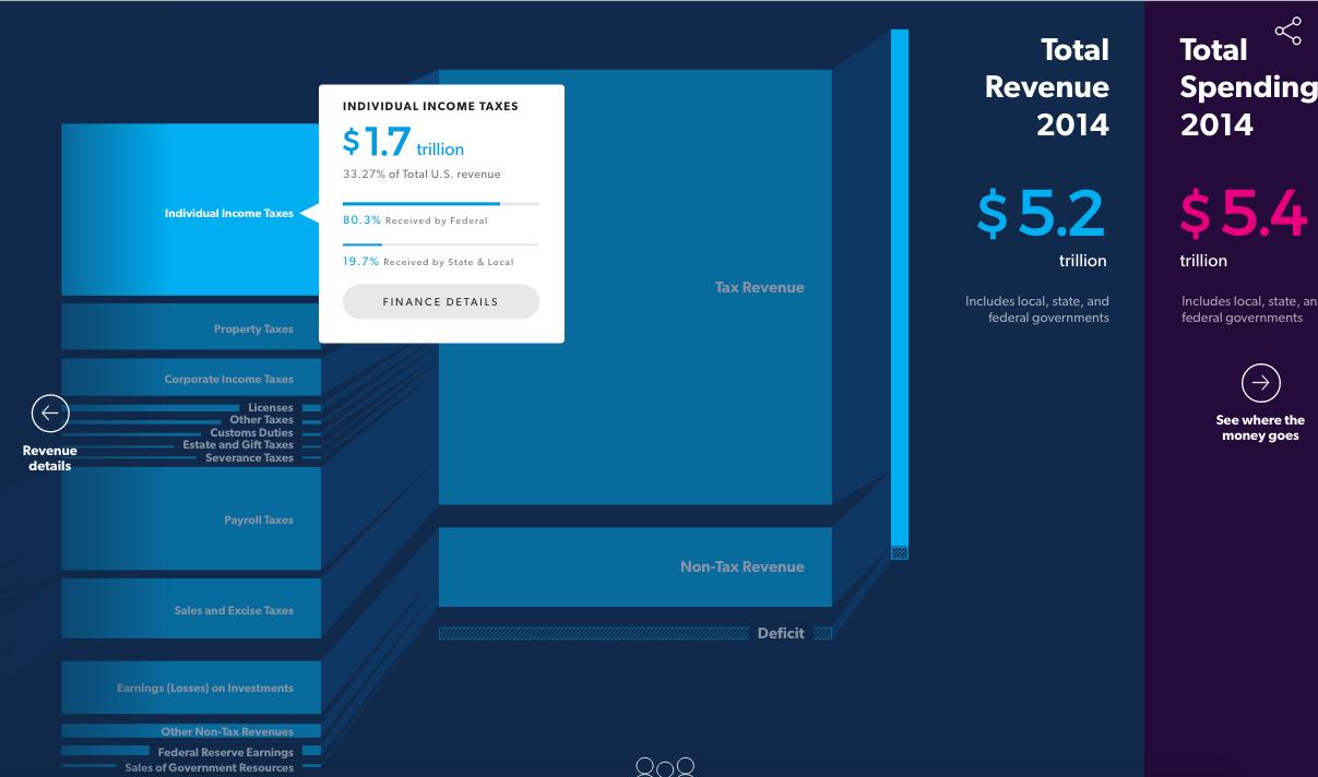2014年の連邦政府歳入を表すインフォグラフィック