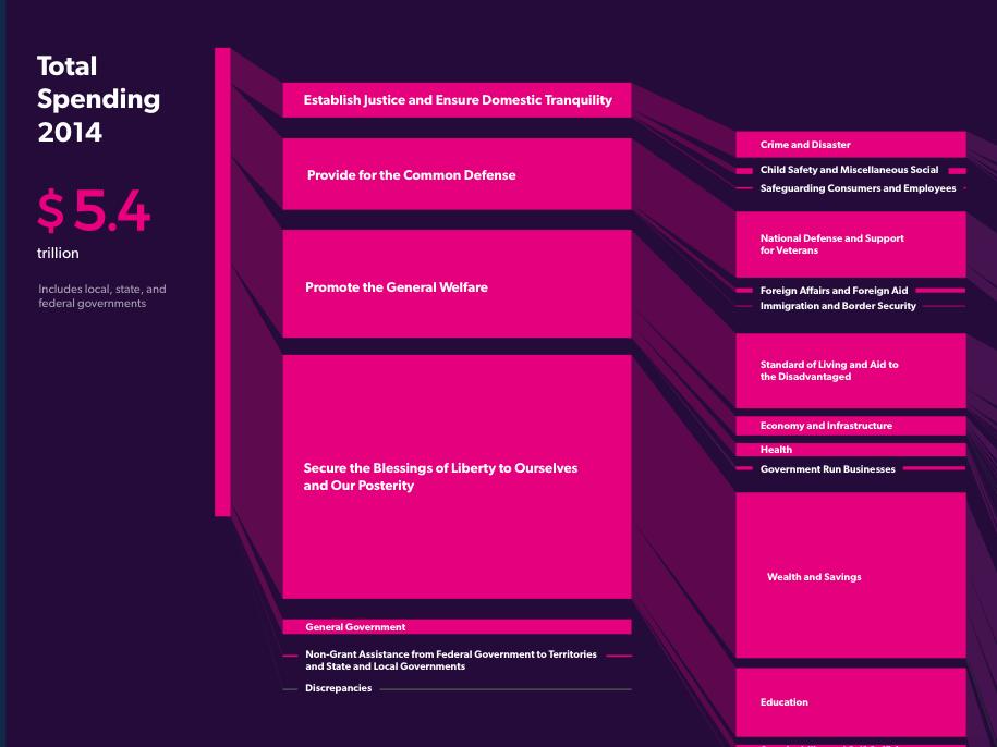 2014年の連邦政府歳出を表すインフォグラフィック