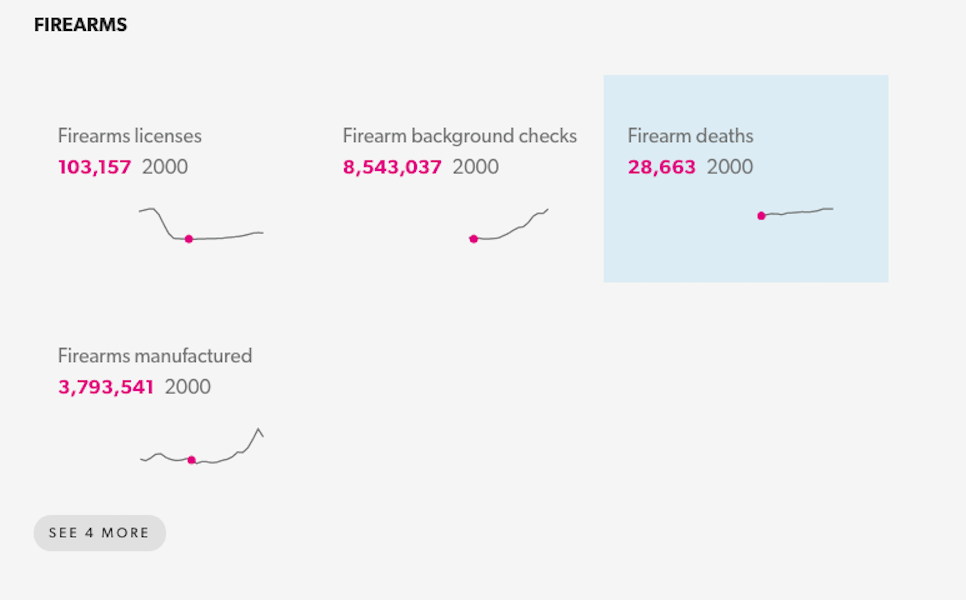 2000年の米国内の銃ライセンス数、銃による犯罪歴調査実施数、銃による死亡者数、銃の製造数