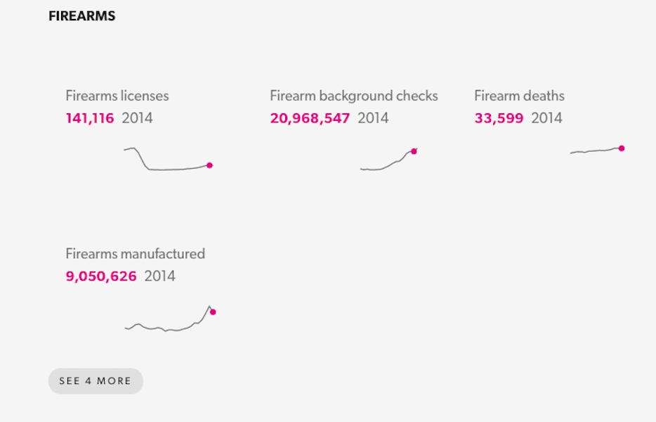2014年の米国内の銃ライセンス数、銃による犯罪歴調査実施数、銃による死亡者数、銃の製造数