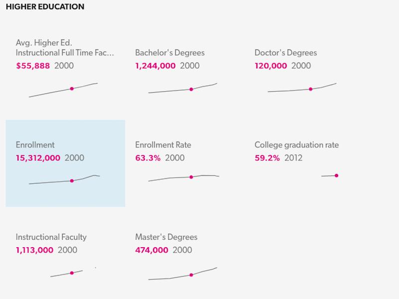 アメリカの高等教育に関する各種データ