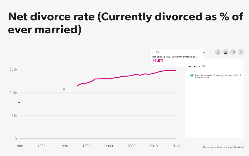結婚した経験がある人の総数に占める、現在離婚している人の割合