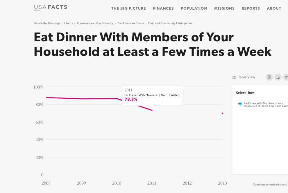 少なくとも週に1度は家族と夕食を摂ると回答した人の割合の推移