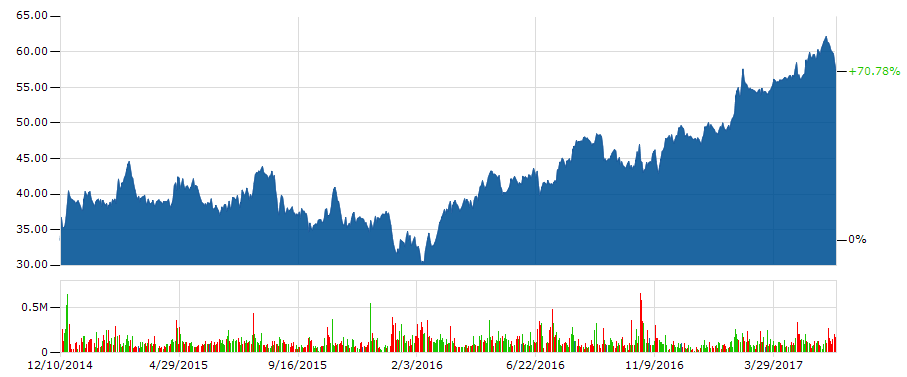 レストラン・ブランズ・インターナショナルの株価の推移