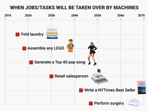 どの仕事がAIに奪われる? 研究者がチャート化