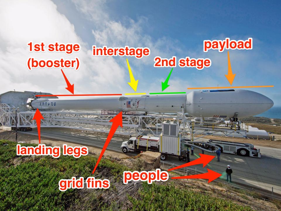 スペースXのFalcon 9ロケットシステムのメインパーツ