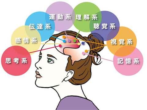 『苦手』は、脳の使い方であっという間に克服できる