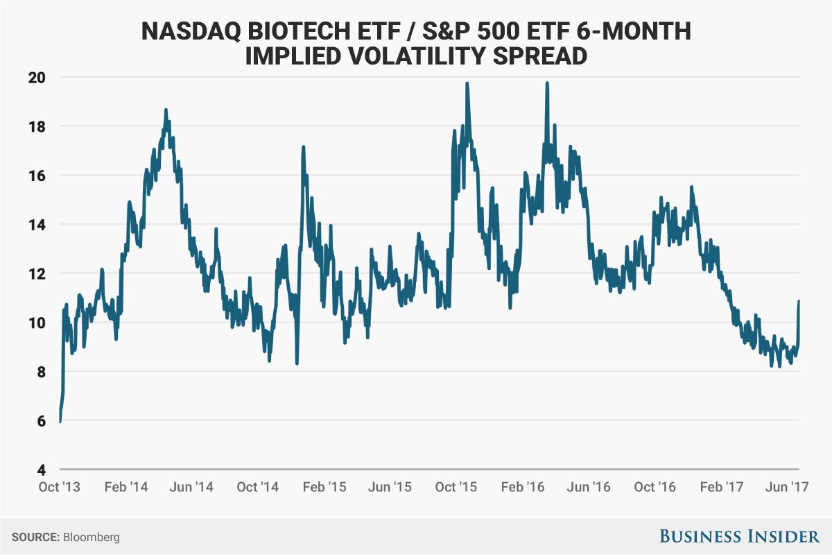 NBI連動ETF・S&P 500連動ETFの価格変動率推移