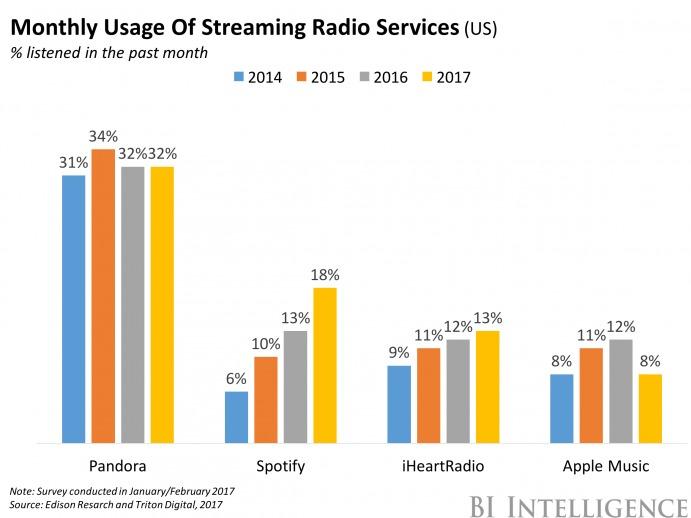 アメリカにおけるストリーミングラジオサービスの月間利用割合